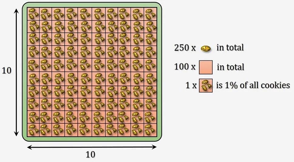 percentage calculator omni