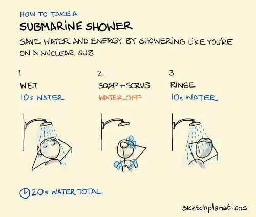 shower cost calculator