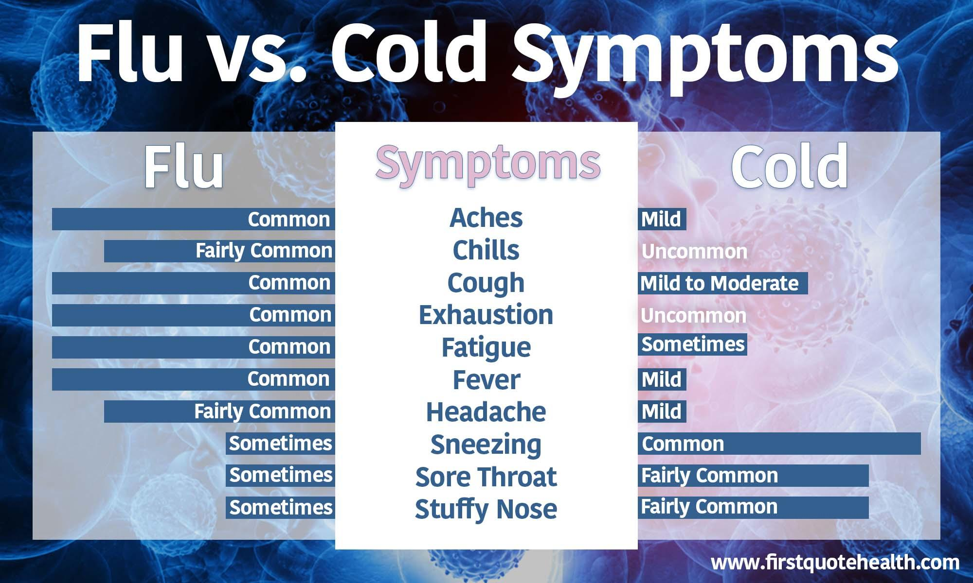 The Difference Between Flu & Cold Symptoms