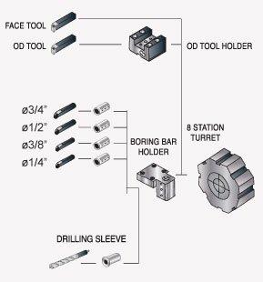 CNC Turret Lathe YH-15- cubicmachinery