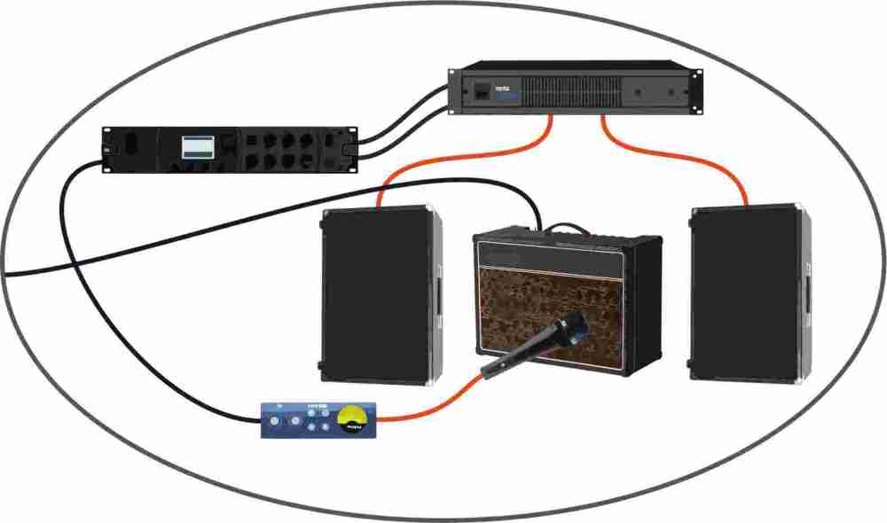 medium resolution of central to this arrangement is the combo amp fed directly from the guitar effects array shown above this amp is the dry sound in the phrase wet dry wet