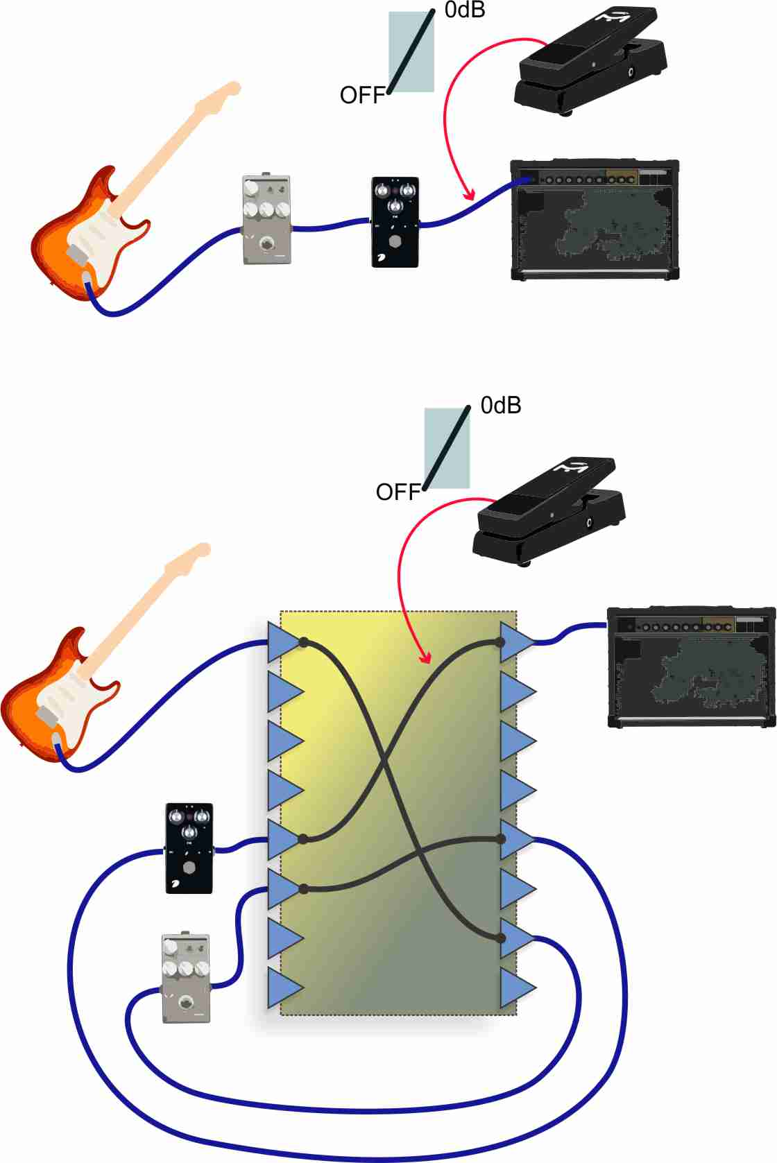 hight resolution of we can change the order of effects just by changing the routing in the matrix and assign the expression pedal to any connection or to several connections