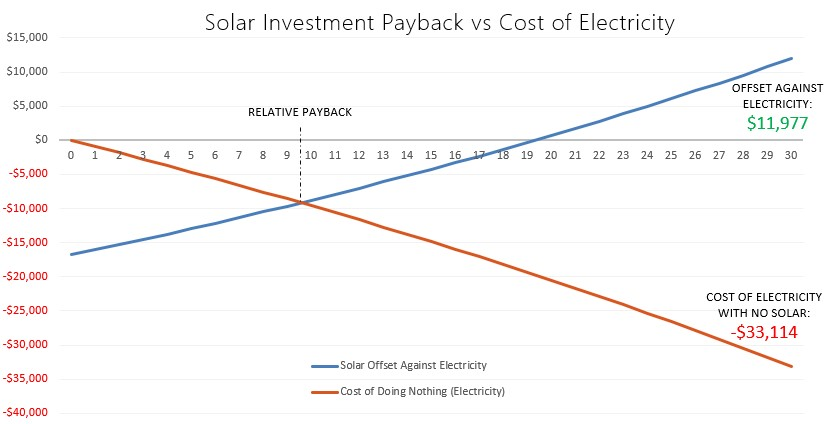 The Cost Of Solar Panels Kuby Energy