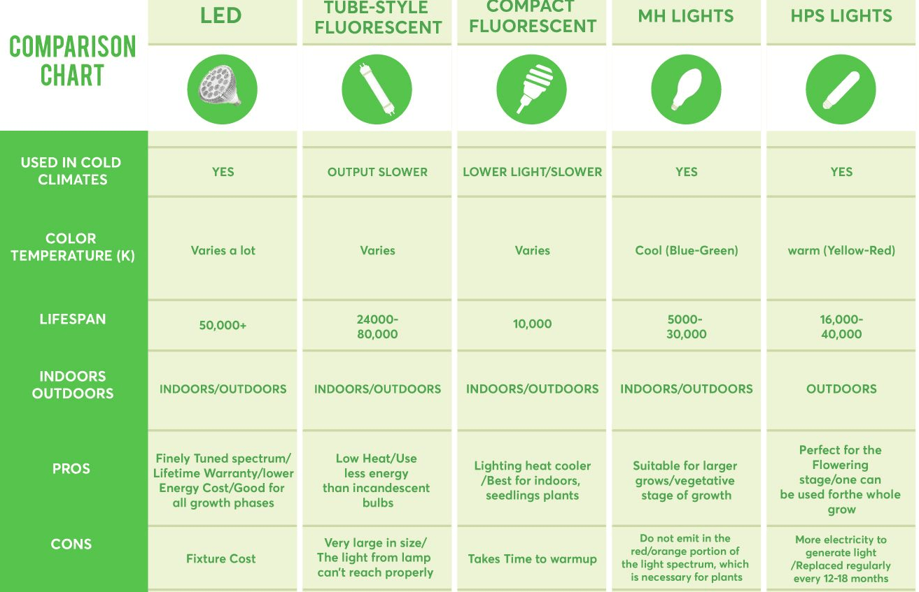 hight resolution of introduction a basic grow lights comparison
