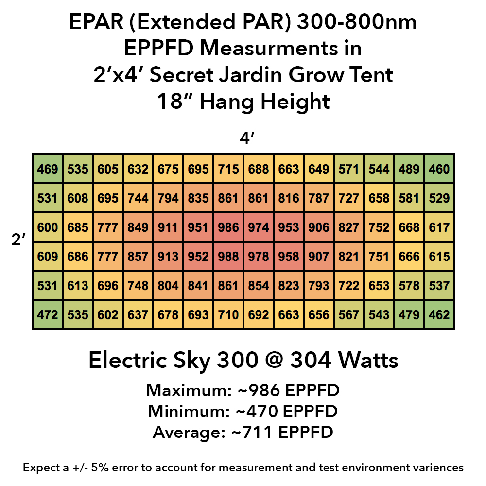 hight resolution of eppfd vs spacing chart source
