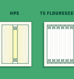 illustration of the main types of grow lights for indoor growing source [ 2400 x 1000 Pixel ]