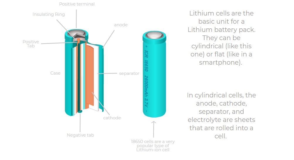 lithium ion cell diagram outdoor flood light wiring how powers the world anatomy of a li battery