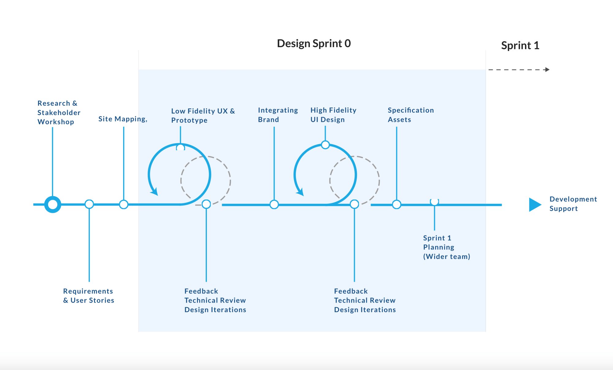 hight resolution of 3 design process overview