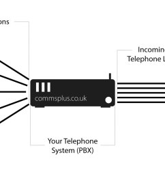 a diagram showing how a pbx works [ 1600 x 800 Pixel ]