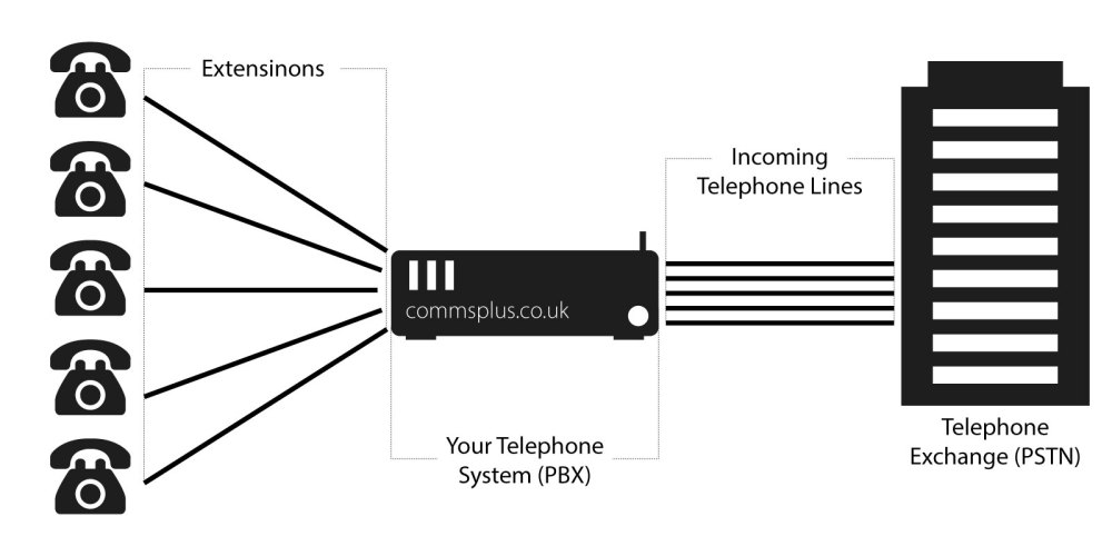 medium resolution of a diagram showing how a pbx works