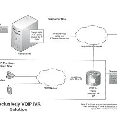 exclusively voip ivr solution topology diagram [ 1632 x 1280 Pixel ]