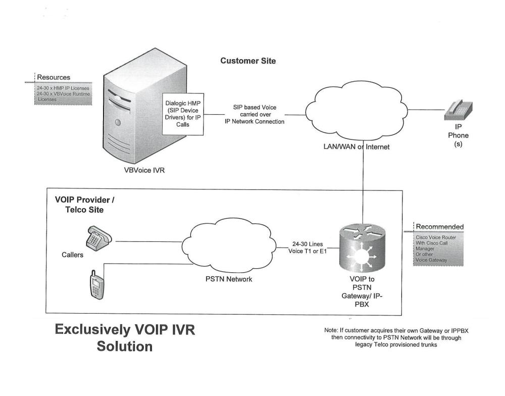 medium resolution of exclusively voip ivr solution topology diagram