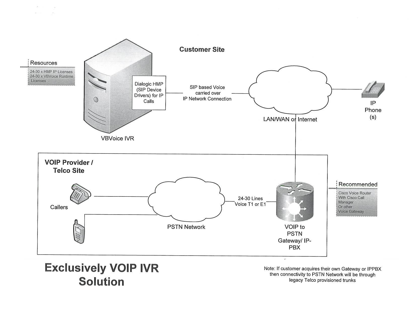 hight resolution of exclusively voip ivr solution topology diagram