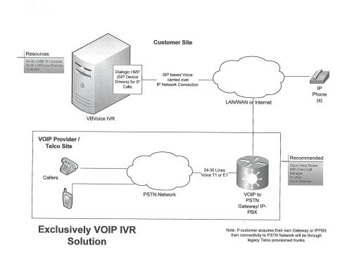 small resolution of exclusively voip ivr solution topology diagram