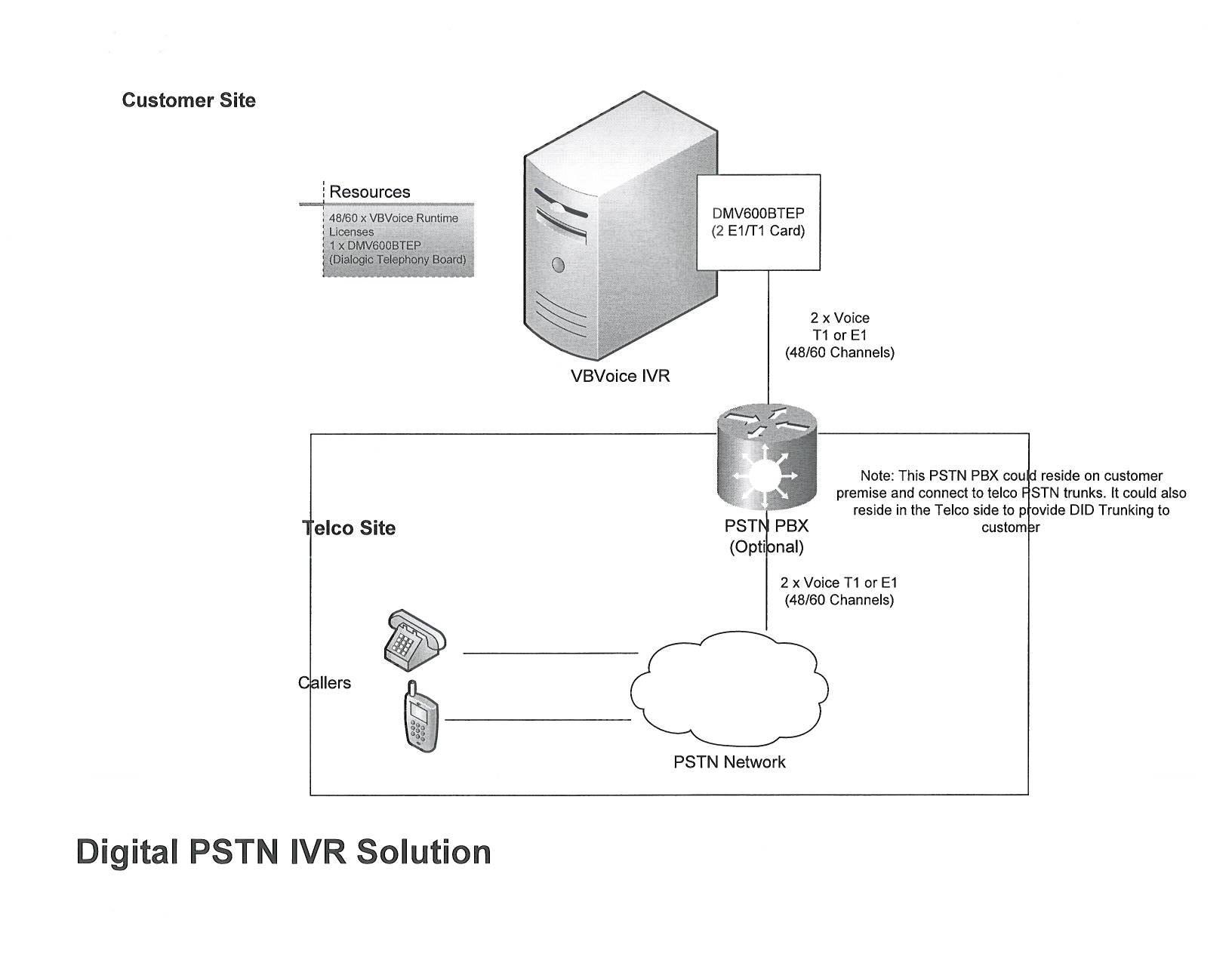 hight resolution of digital pstn ivr solution topology diagram