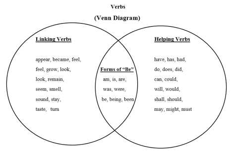 Create A Venn Diagram To Compare And Contrast Passive And