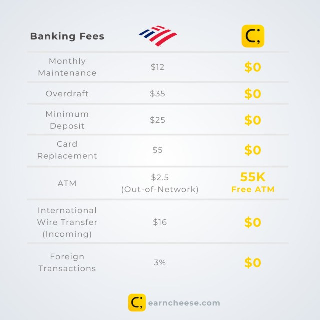 Bank of America Banking Fees