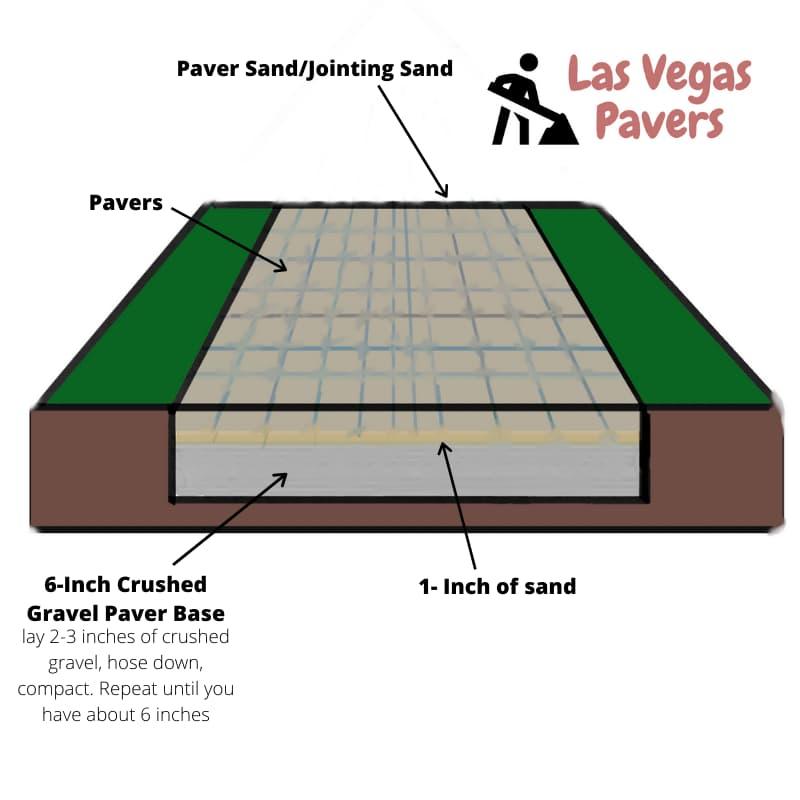 how to install patio pavers lv pavers