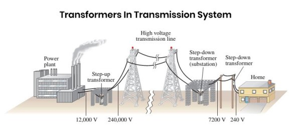 What is Step Down Transformer. Know it Before Buying