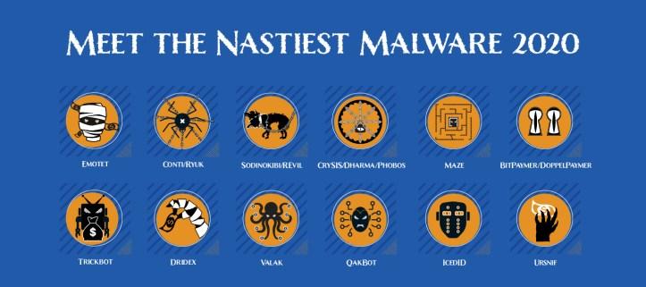 Meet the Nastiest Malware of 2020