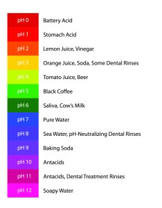 Ph color chart also protect yourself from tooth decay neutralization carifree rh