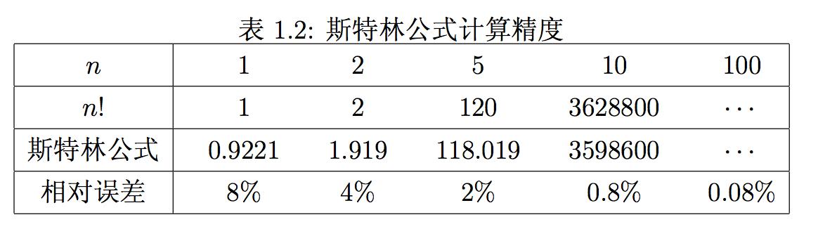 [火光搖曳]神奇的伽瑪函數(上) | 統計之都