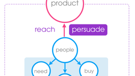 How do you create a product people want to buy?