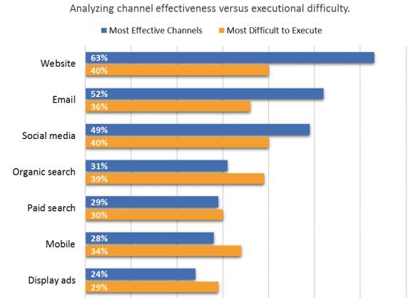 analyzing channel effectiveness