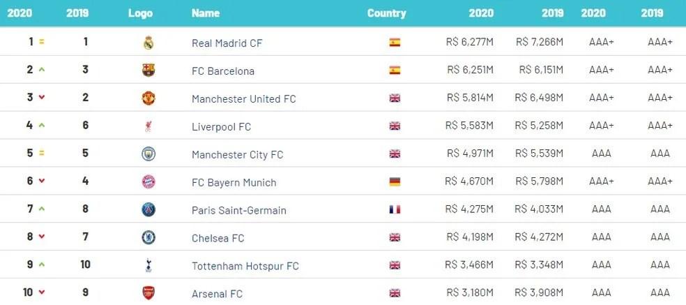 Ranking futebol