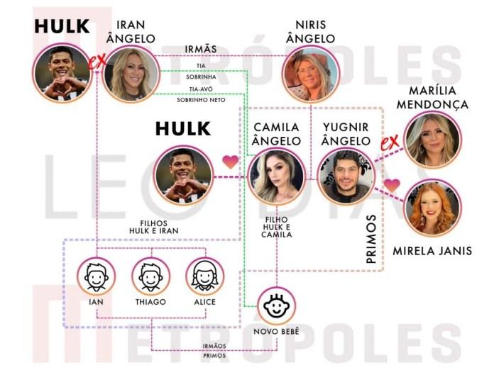 PowerPoint dos relacionamentos da família do Hulk
