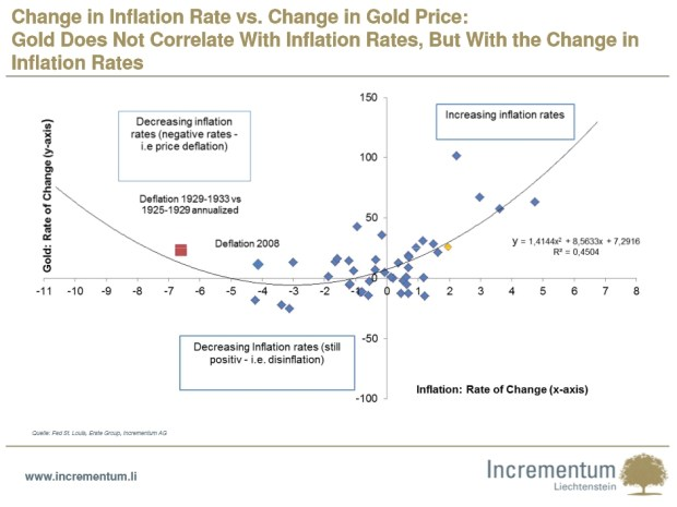 Change in Inflation Rate vs. Change in Gold Price