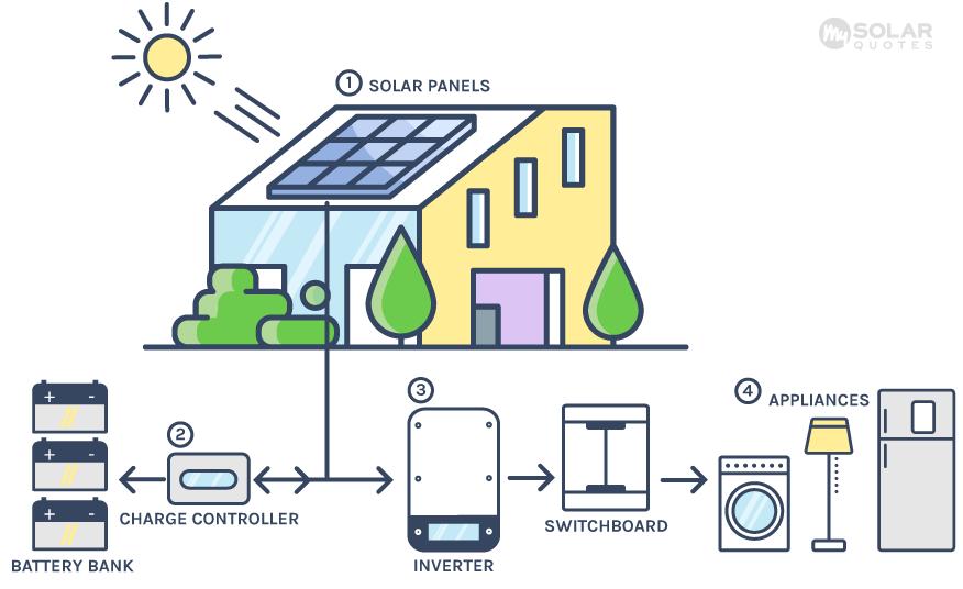 - NZ Solar Power Installers