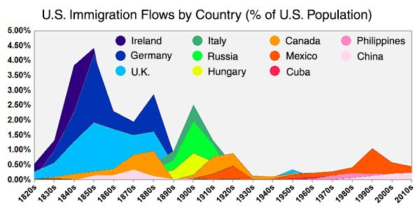 Origin Immigration History Chart Us