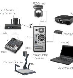 lecture capture setup diagram large lecture hall or auditorium [ 1627 x 916 Pixel ]