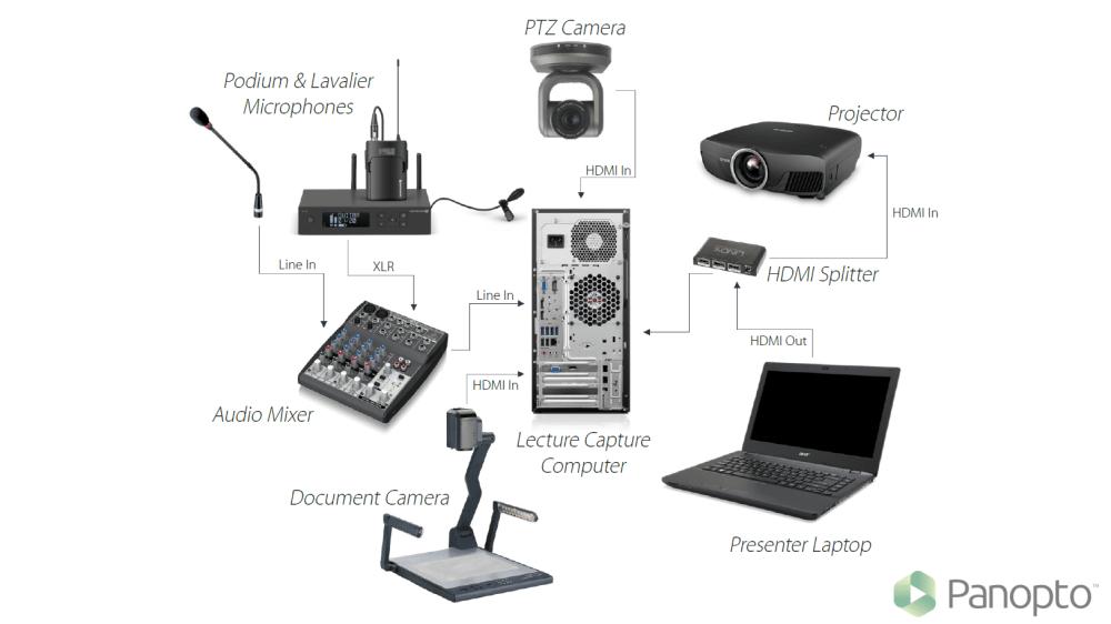 medium resolution of lecture capture setup diagram large lecture hall or auditorium