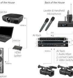 lecture capture setup diagram distributed recording [ 1627 x 906 Pixel ]