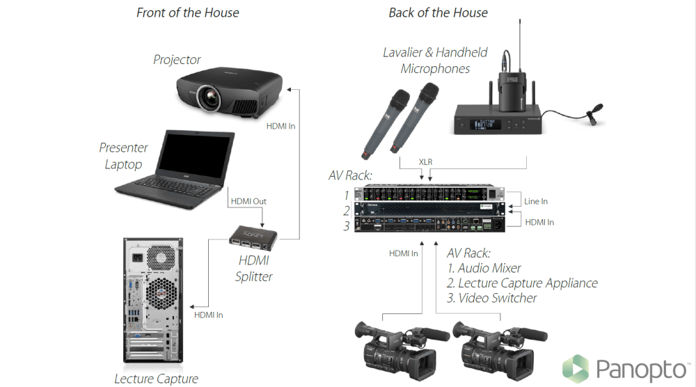medium resolution of lecture capture setup diagram distributed recording