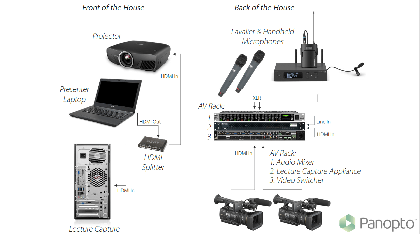 hight resolution of lecture capture setup diagram distributed recording