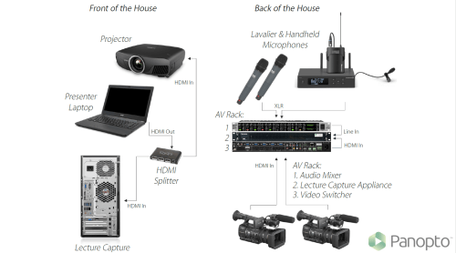 small resolution of lecture capture setup diagram distributed recording