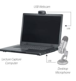 lecture capture setup diagram faculty office [ 1621 x 812 Pixel ]