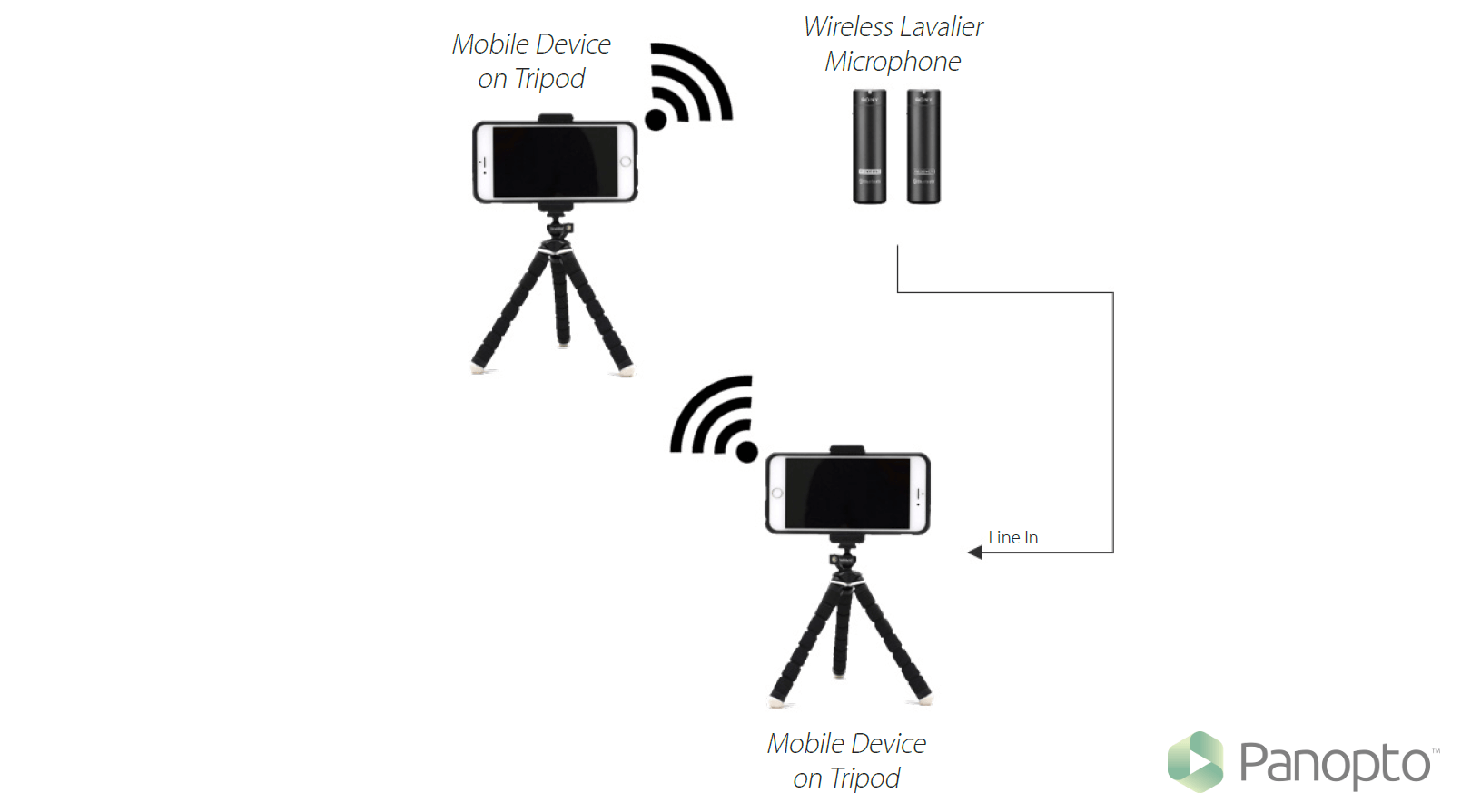 Lecture Capture Setup Examples And Diagrams