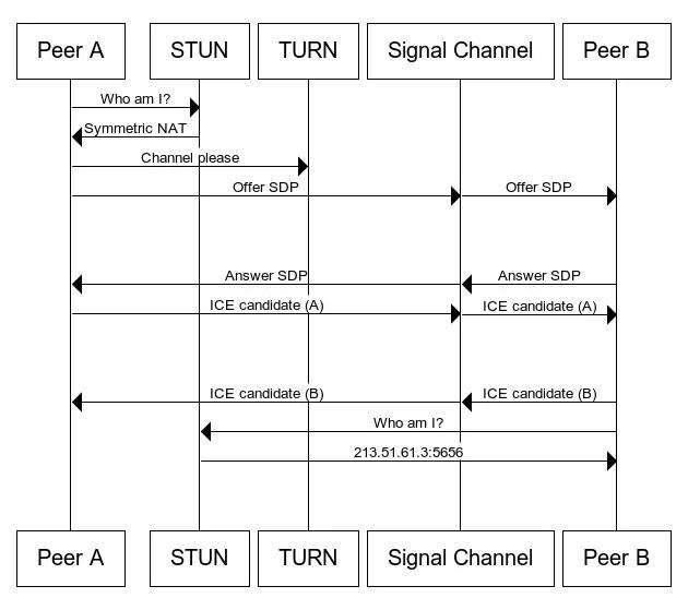 webrtc stun turn signalling