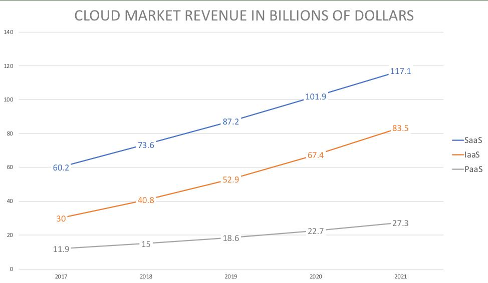 AWS vs Azure vs Google Cloud Market Share 2018 Report