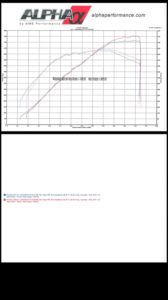 Stock motor/trans, FBO E85, SiR USM build, UPDATED: Dyno