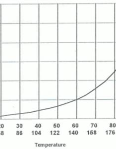 Here    chart for water boiling points below atm or hg also remember as it dropping in temp you need to get very deep vacuum pump ballast question rh hvac talk