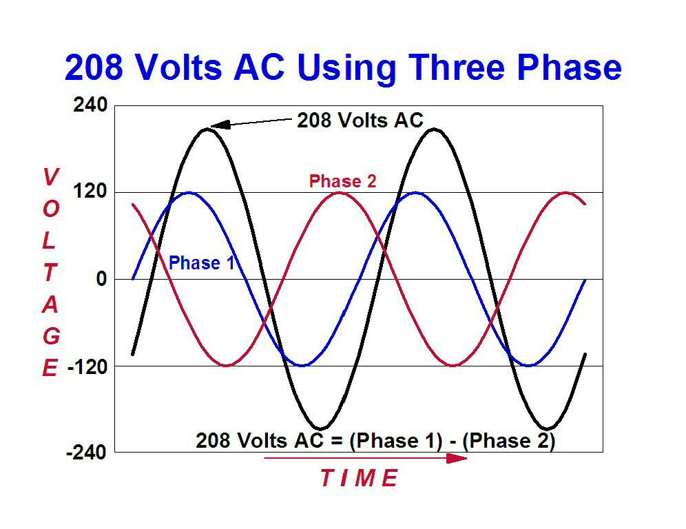 Phase Wiring Color Code Can We Use 2 Legs Of Three Phase Power For A Heat Pump