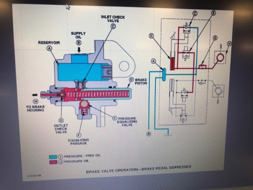 small resolution of i ve viewed parts catalog but i can t determine what limits pressure to brake reservoir i determined it must be lower pressure because of the hoses that