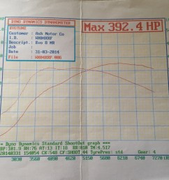 evo 8 mr ecu wiring diagram and schematics [ 1024 x 768 Pixel ]