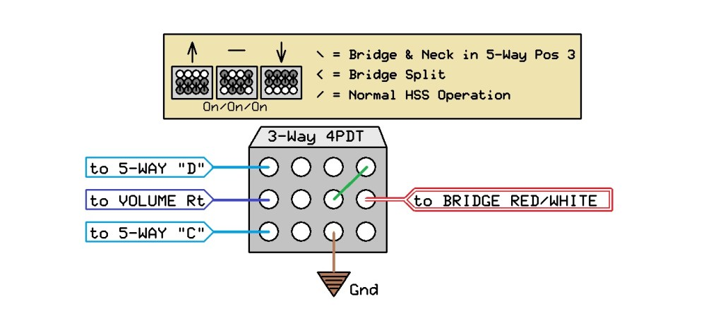 medium resolution of alternatively it could be done with two 2 way sliders 2 spdt hss strat wiring diagram