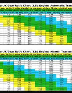 Jk gear chart alum northeastfitness co also jeep best picture of anyimage rh